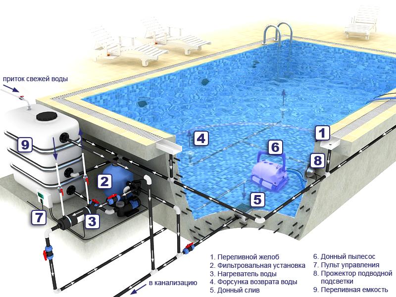 Технология гидроиспытаний ванн бассейнов